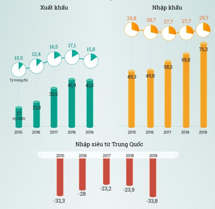 Hoạt động thương mại giữa Việt Nam và Trung Quốc. Đồ họa: Tạ Lư