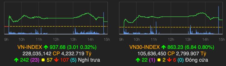 VN-Index tăng phiên thứ hai liên tiếp. Ảnh: VNDirect