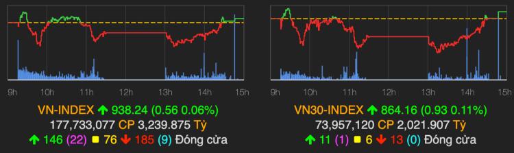 VN-Index tăng điểm nhưng phần lớn thời gian giao dịch ở dưới tham chiếu. Ảnh: VNDirect