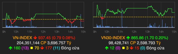 VN-Index dứt chuỗi tăng điểm. Ảnh: VNDirect