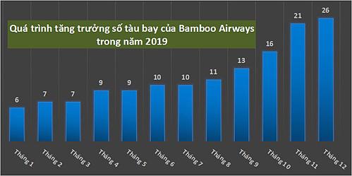 Tốc độ mở rộng quy mô đội bay của Bamboo Airways trong năm 2019 (theo số liệu Bamboo Airways cung cấp).