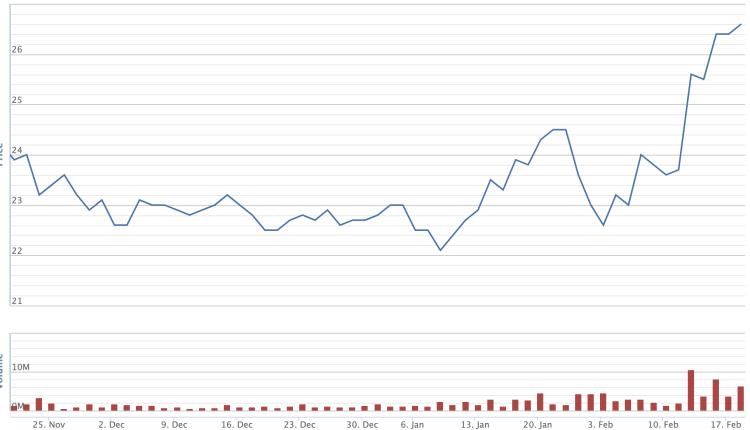 Cổ phiếu ACB bắt đầu tăng nhanh từ đầu tháng 2/2020, trong khi thị trường chung lao dốc. Ảnh: VNDirect
