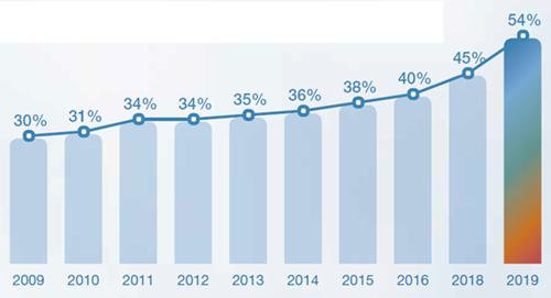 Số liệu về tình trạng thiếu hụt nhân tài trong 10 năm qua, theo khảo sát của ManpowerGroup