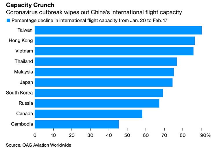 Tỷ lệ cắt giảm sản lượng chuyên chở các đường bay quốc tế của Trung Quốc giai đoạn 20/1 - 17/2. Đồ họa: Bloomberg