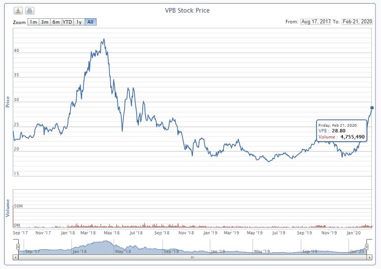 Quỹ ngoại trở thành cổ đông lớn của VPB - ảnh 1