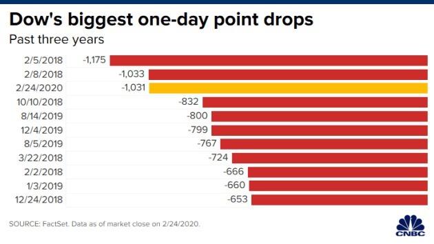 Những ngày giảm điểm mạnh nhất của Dow Jones trong 3 năm qua. Đồ họa: CNBC