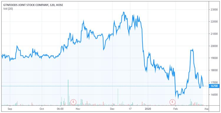 Diễn biến cổ phiếu GTN trong 6 tháng qua. Ảnh: Tradingview.com.