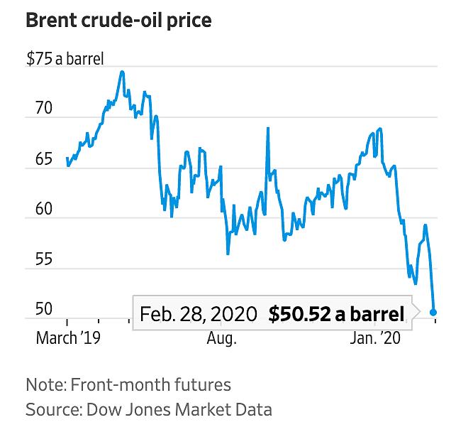 Diễn biến giá dầu Brent trong một năm qua. Đồ họa: WSJ