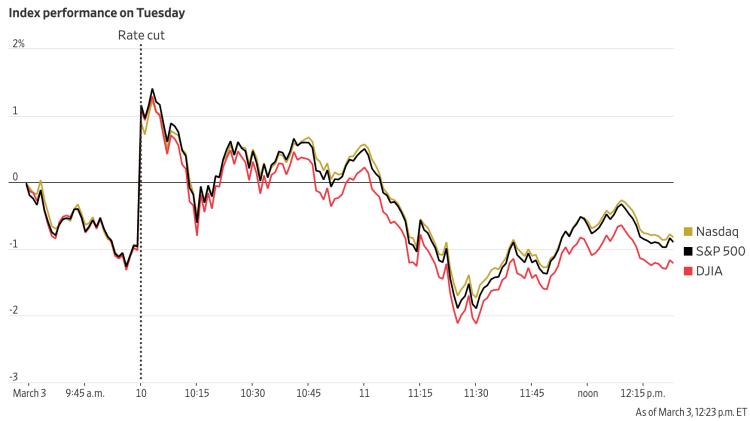 Các chỉ số chính của phố Wall biến động mạnh sau tin Fed hạ lãi suất khẩn.