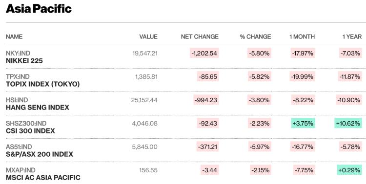 Diễn biến các chỉ số chính của chứng khoán châu Á sáng nay (9/3). Ảnh: Bloomberg