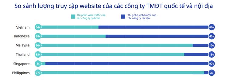 Shopee, Lazada khó thống trị thương mại điện tử Việt Nam - ảnh 1