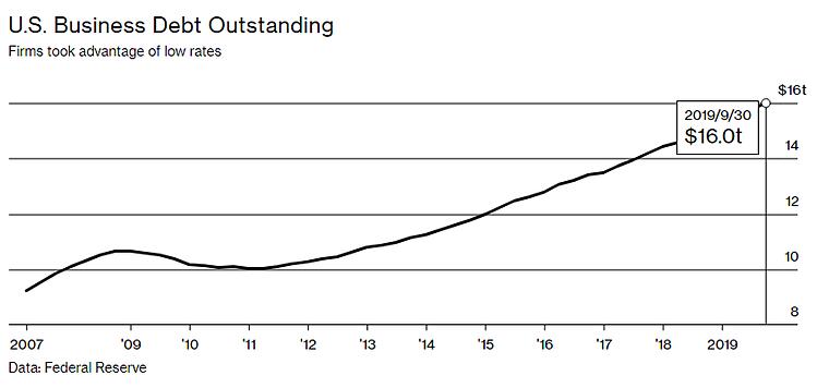 Nợ doanh nghiệp tại Mỹ qua các năm. Đơn vị: nghìn tỷ USD. Đồ họa: Bloomberg