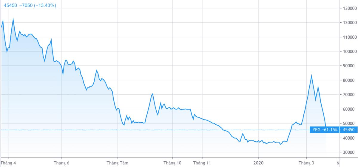 Cổ phiếu Yeah1 đã mất hơn 60% so với mức giá chào sàn. Ảnh: Trading View