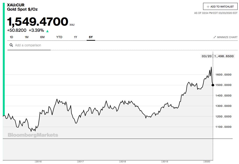 Diễn biến giá vàng quốc tế 5 năm trở lại đây. Nguồn: Bloomberg.