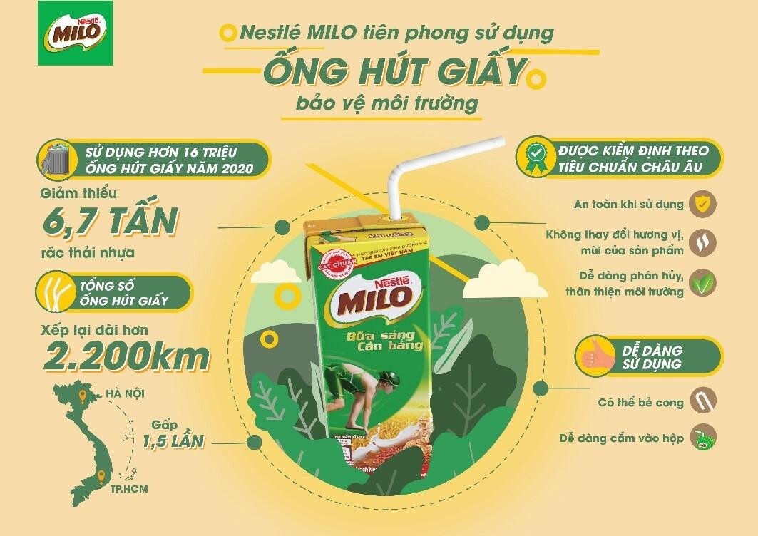 Chiến dịch chuyển đổi sang sử dụng ống hút giấy của Nestlé Milo.