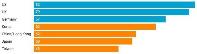 Số công ty hàng đầu ở các thị trường lớn châu Á và phương Tây đang có tài sản nợ ròng. Biểu đồ: CNBC.
