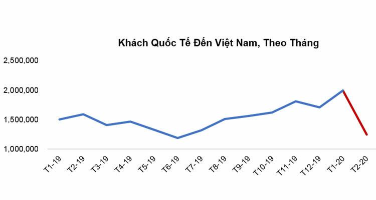 Biểu đồ khách quốc tế đến Việt Nam theo dữ liệu của Tổng cục Du lịch Việt Nam.