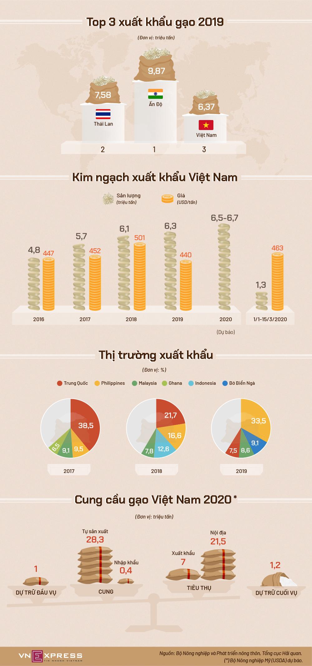 Việt Nam xuất khẩu gạo thế nào - ảnh 1