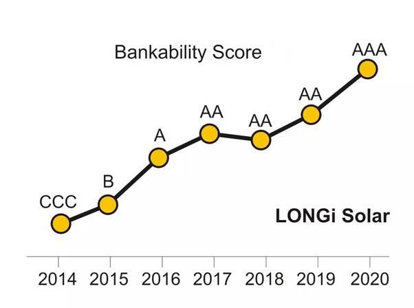 LONGi xếp hạng AAA theo PV ModuleTech Bankability
