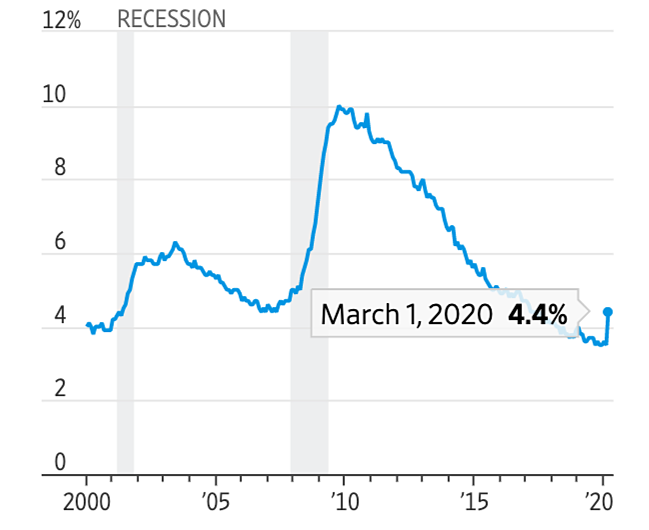 Tỷ lệ thất nghiệp tại Mỹ theo Bộ Lao động Mỹ. Đồ họa: WSJ