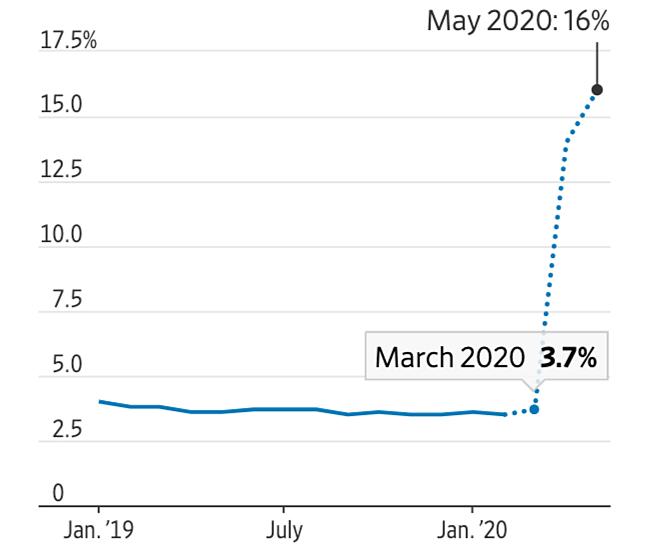 Dự báo tỷ lệ thất nghiệp tại Mỹ theoOxford Economics. Đồ họa: WSJ